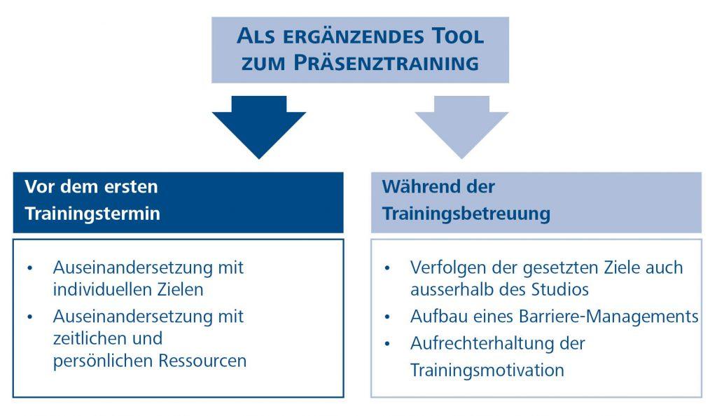 Abb 2: eCoaching als ergänzendes Tool zum Präsenztraining